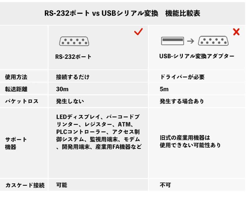 RS-232ポート vs USBシリアル変換機能比較表